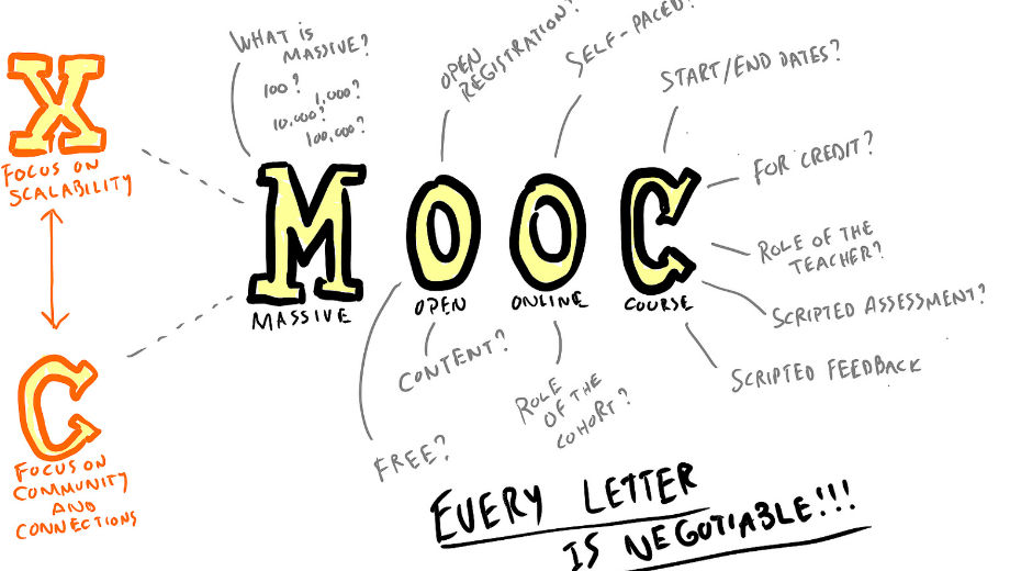 MOOC (Mathieu Plourde CC by 2.0 https://www.flickr.com/photos/mathplourde/8448541815)