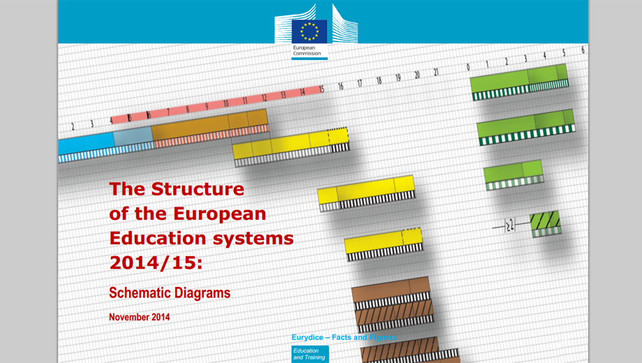 The Structure of the European Education systems 2014/15 (Screencopy)