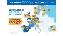 MOOC Scoreboard February (CC BY 3.0 by http://www.openeducationeuropa.eu/en/open_education_scoreboard)
