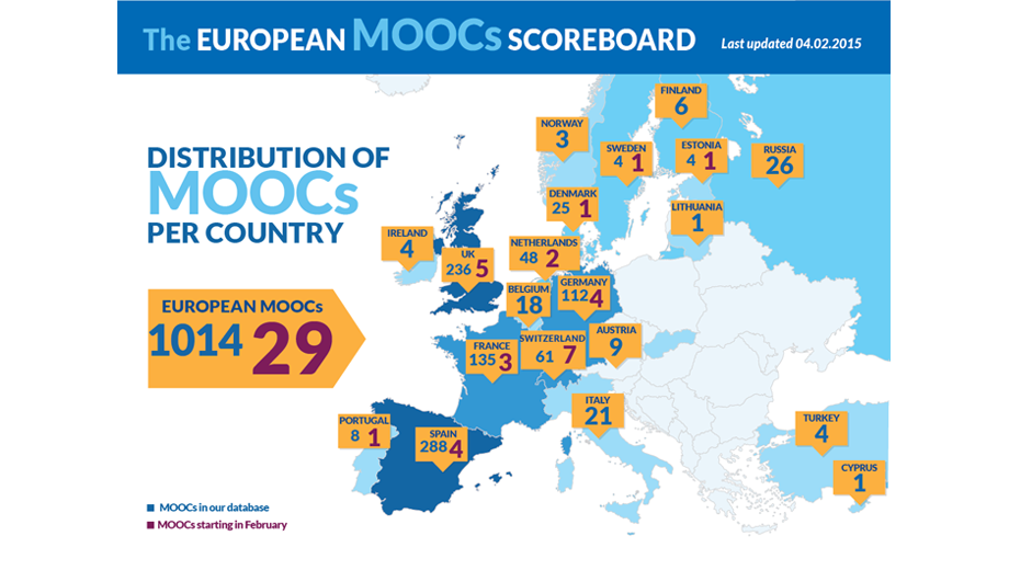 MOOC Scoreboard February (CC BY 3.0 by http://www.openeducationeuropa.eu/en/open_education_scoreboard)