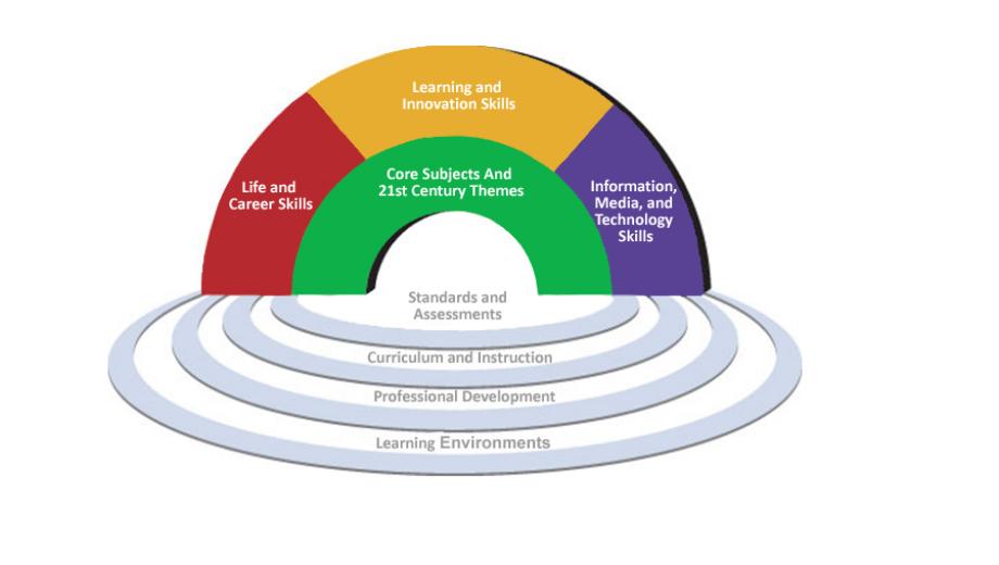 21 century learning (Cfadel CC by 2.0 https://de.wikipedia.org/wiki/Datei:Framework_for_21st_Century_Learning.jpg)