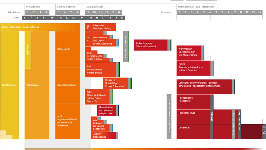 Grafik des österreichischen Bildungssystems (Screencopy)