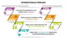 Erasmus Impact Study (Image European Commission - IP/14/1025 22/09/2014)