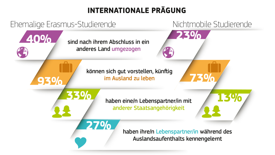 Erasmus Impact Study (Image European Commission - IP/14/1025 22/09/2014)